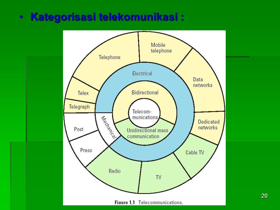 Jaringan Telekomunikasi20 Kategorisasi telekomunikasi :Kategorisasi telekomunikasi :
