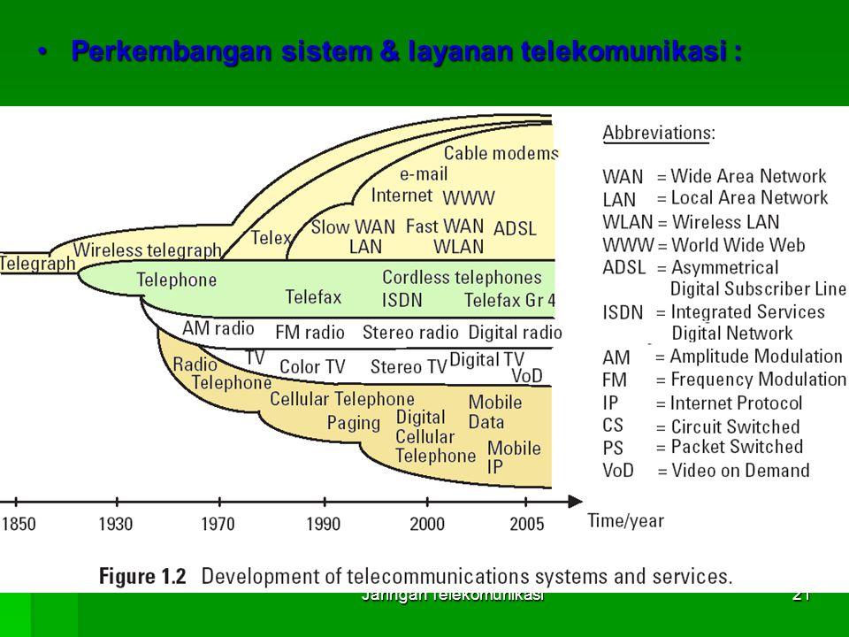 Jaringan Telekomunikasi21 Perkembangan sistem & layanan telekomunikasi :Perkembangan sistem & layanan telekomunikasi :