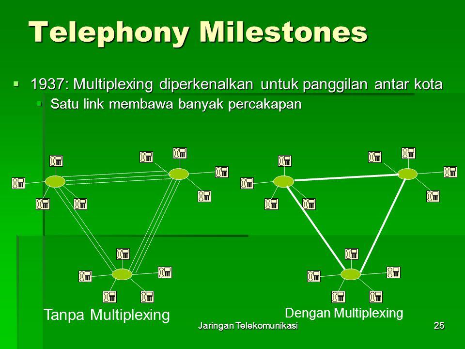 Jaringan Telekomunikasi25 Telephony Milestones  1937: Multiplexing diperkenalkan untuk panggilan antar kota  Satu link membawa banyak percakapan Tan