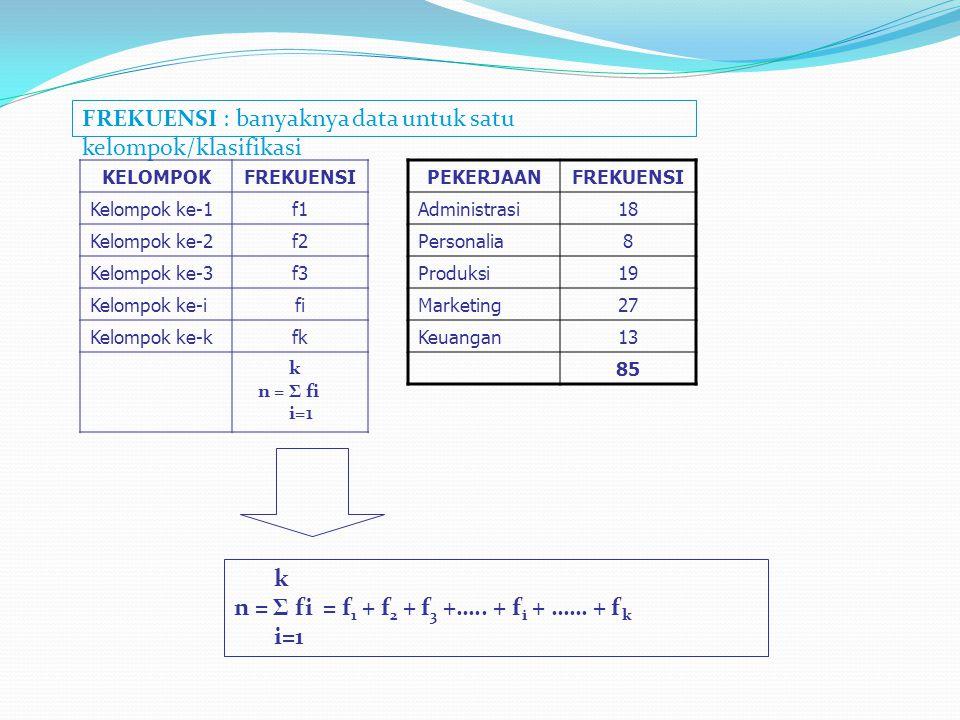 FREKUENSI : banyaknya data untuk satu kelompok/klasifikasi KELOMPOKFREKUENSI Kelompok ke-1f1 Kelompok ke-2f2 Kelompok ke-3f3 Kelompok ke-ifi Kelompok
