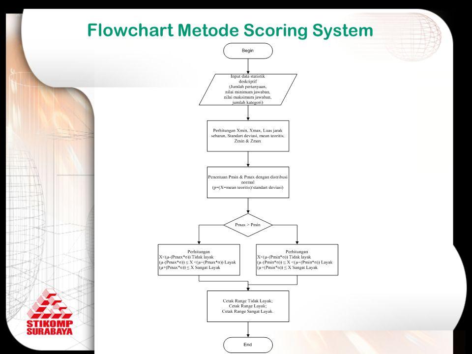 Flowchart Metode Scoring System