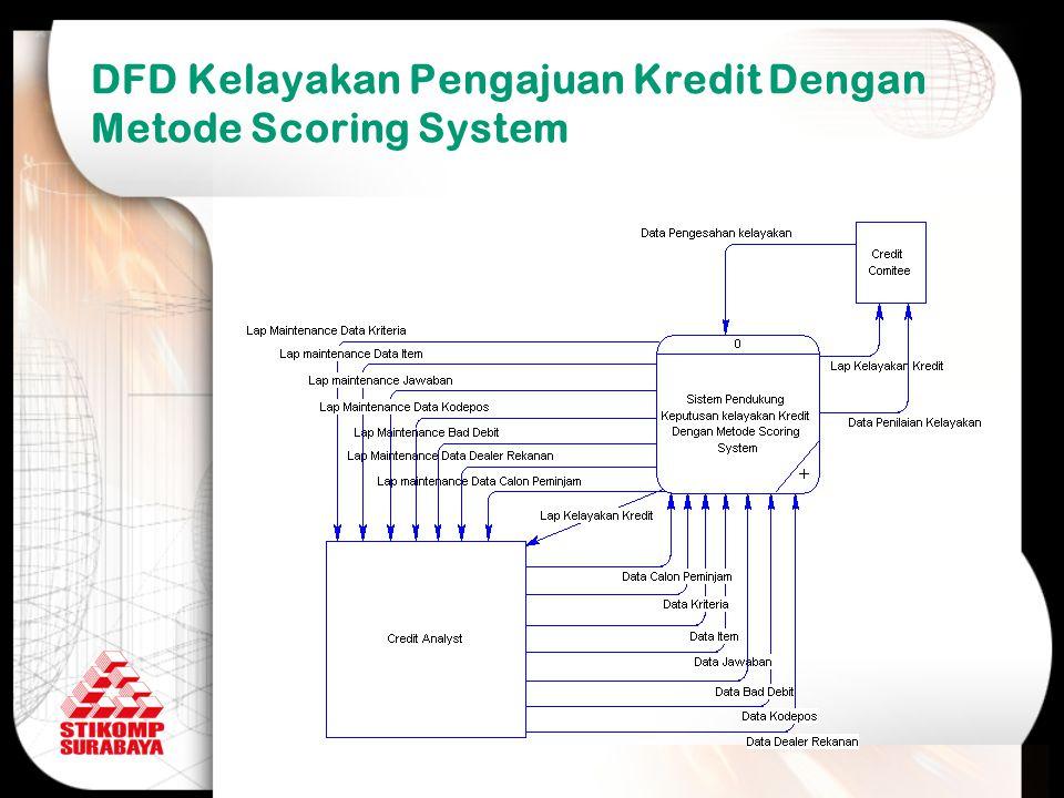 DFD Kelayakan Pengajuan Kredit Dengan Metode Scoring System
