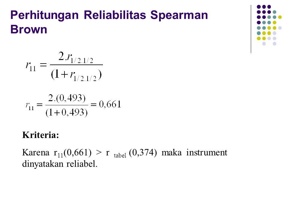 Perhitungan Reliabilitas Spearman Brown Kriteria: Karena r 11 (0,661) > r tabel (0,374) maka instrument dinyatakan reliabel.