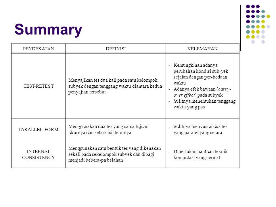Summary PENDEKATANDEFINISIKELEMAHAN TEST-RETEST Menyajikan tes dua kali pada satu kelompok subyek dengan tenggang waktu diantara kedua penyajian terse