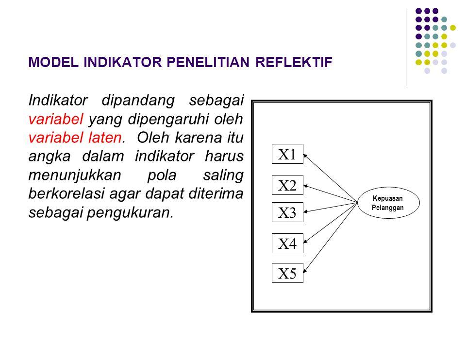 MODEL INDIKATOR PENELITIAN REFLEKTIF Indikator dipandang sebagai variabel yang dipengaruhi oleh variabel laten. Oleh karena itu angka dalam indikator