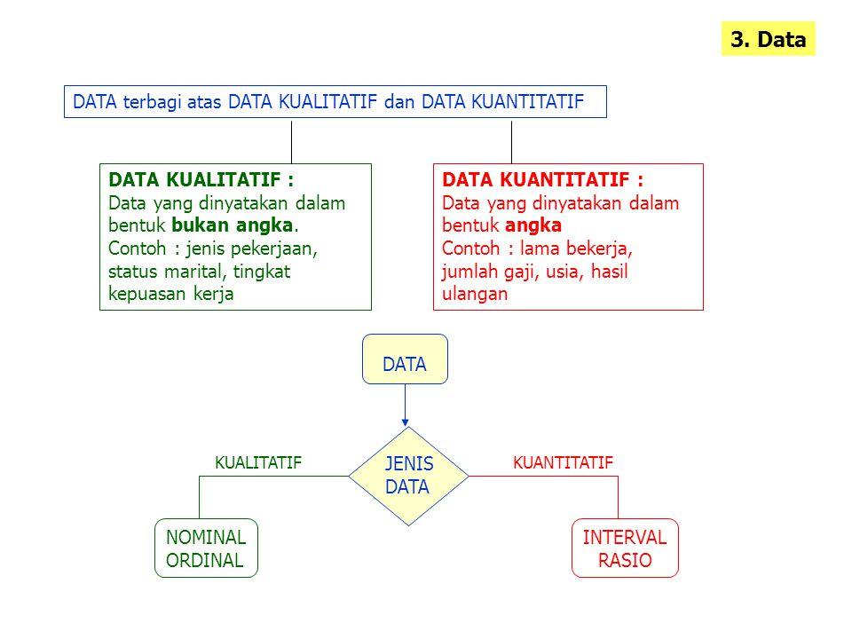 3. Data DATA terbagi atas DATA KUALITATIF dan DATA KUANTITATIF DATA KUALITATIF : Data yang dinyatakan dalam bentuk bukan angka. Contoh : jenis pekerja