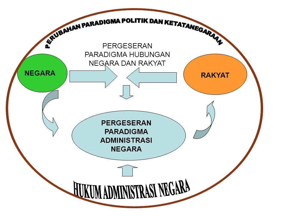 PERGESERAN PARADIGMA ADMINISTRASI NEGARA Paradigma dikotomi antara politik dan administrasi negara Paradigma prinsip-prinsip administrasi Paradigma administrasi negara sebagai ilmu politik Paradigma administrasi publik sebagai ilmu administrasi Paradigma administrasi Negara sebagai Administrasi Negara.
