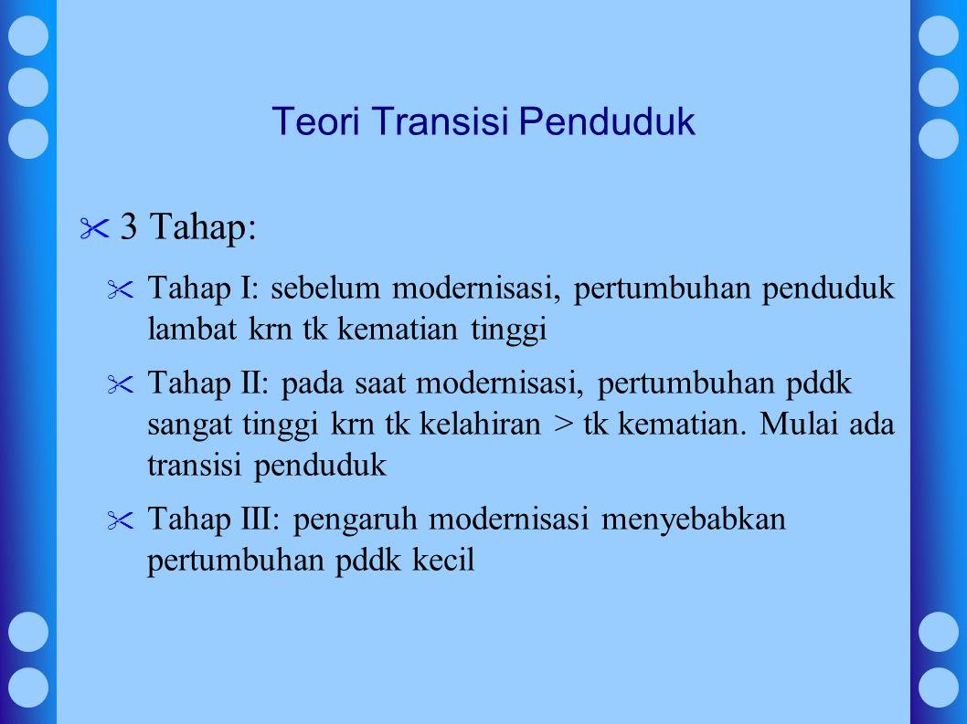 Teori Transisi Penduduk 3 Tahap: Tahap I: sebelum modernisasi, pertumbuhan penduduk lambat krn tk kematian tinggi Tahap II: pada saat modernisasi, pertumbuhan pddk sangat tinggi krn tk kelahiran > tk kematian.