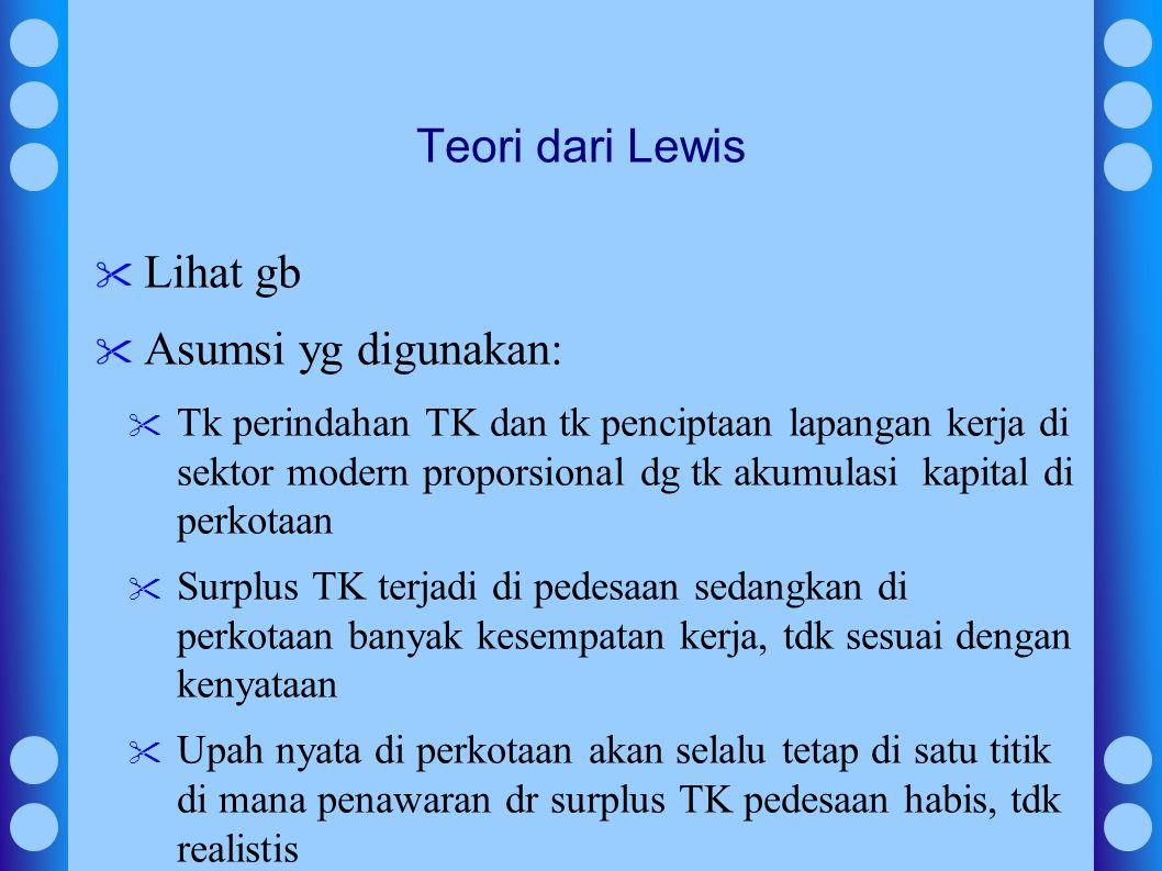 Teori dari Lewis