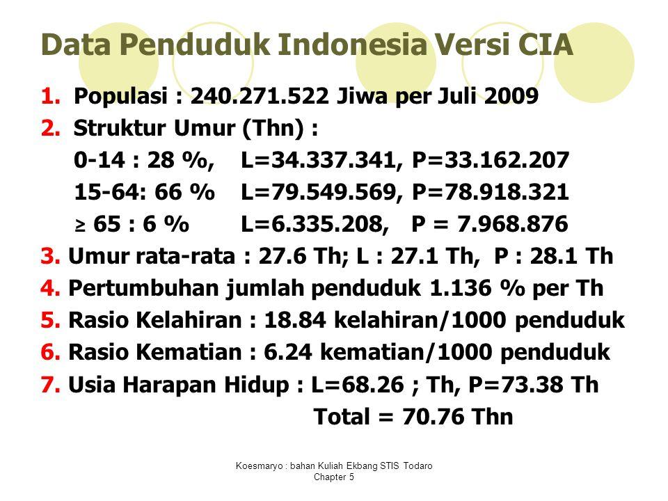 Koesmaryo : bahan Kuliah Ekbang STIS Todaro Chapter 5 Data Penduduk Indonesia Versi CIA 1.Populasi : 240.271.522 Jiwa per Juli 2009 2.Struktur Umur (Thn) : 0-14 : 28 %, L=34.337.341, P=33.162.207 15-64: 66 %L=79.549.569, P=78.918.321 ≥ 65 : 6 %L=6.335.208, P = 7.968.876 3.