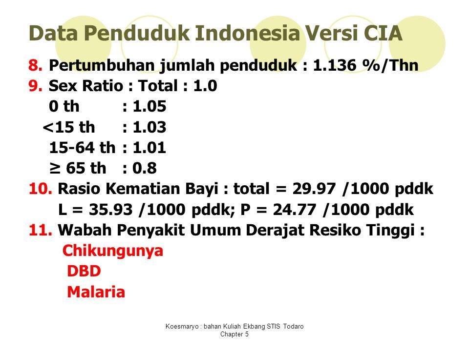 Koesmaryo : bahan Kuliah Ekbang STIS Todaro Chapter 5 Data Penduduk Indonesia Versi CIA 8.Pertumbuhan jumlah penduduk : 1.136 %/Thn 9.Sex Ratio : Total : 1.0 0 th: 1.05 <15 th: 1.03 15-64 th: 1.01 ≥ 65 th: 0.8 10.