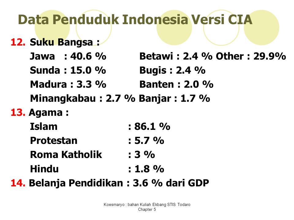 Koesmaryo : bahan Kuliah Ekbang STIS Todaro Chapter 5 Data Penduduk Indonesia Versi CIA 12.Suku Bangsa : Jawa : 40.6 % Betawi : 2.4 % Other : 29.9% Sunda : 15.0 % Bugis : 2.4 % Madura : 3.3 % Banten : 2.0 % Minangkabau : 2.7 % Banjar : 1.7 % 13.