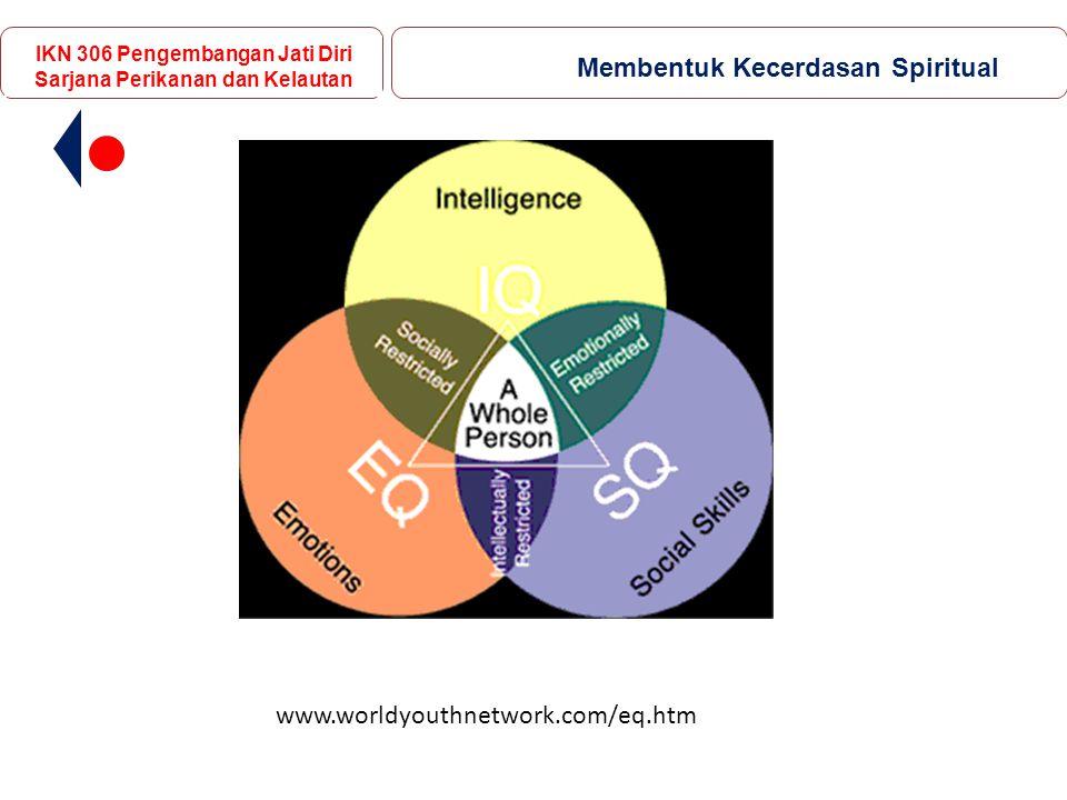 www.worldyouthnetwork.com/eq.htm IKN 306 Pengembangan Jati Diri Sarjana Perikanan dan Kelautan Membentuk Kecerdasan Spiritual