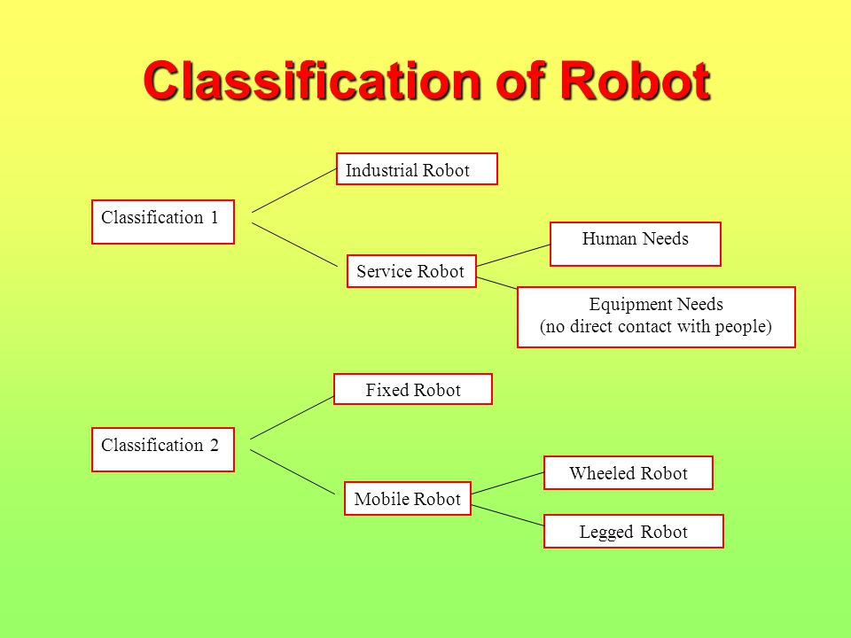 Classification of Robot Classification 1 Industrial Robot Service Robot Human Needs Classification 2 Fixed Robot Mobile Robot Wheeled Robot Legged Robot Equipment Needs (no direct contact with people)