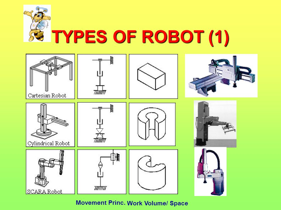 TYPES OF ROBOT (1) Work Volume/ Space Movement Princ.
