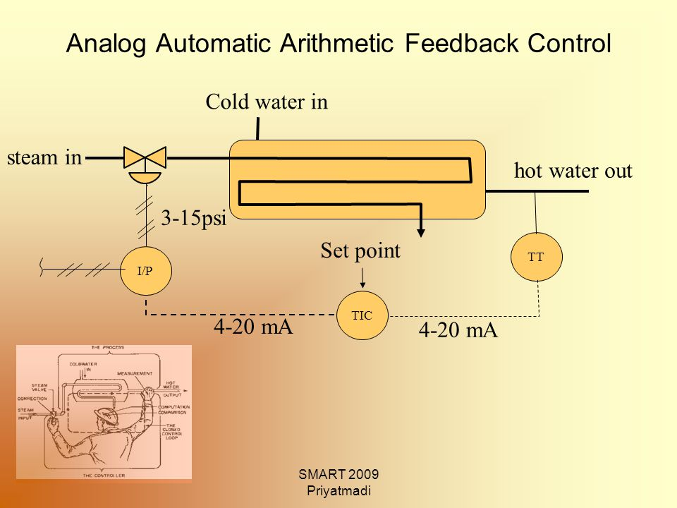 SMART 2009 Priyatmadi Digital Automatic Arithmetic Feedback Control TT I/P 4-20 mA 3-15psi Set point Cold water in hot water out steam in DAC KOMPUTER ADC
