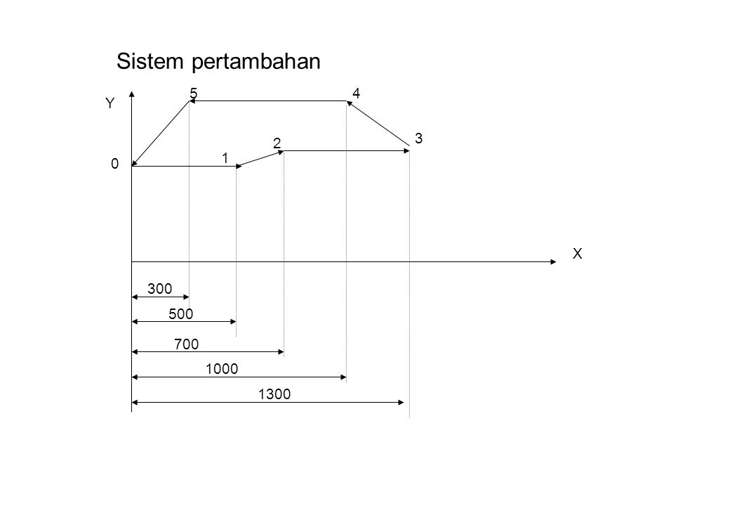 Sistem pertambahan 300 500 700 1000 1300 0 X Y 1 2 3 45