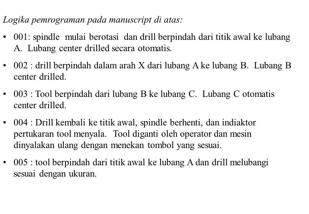 Logika pemrograman pada manuscript di atas: 001: spindle mulai berotasi dan drill berpindah dari titik awal ke lubang A.