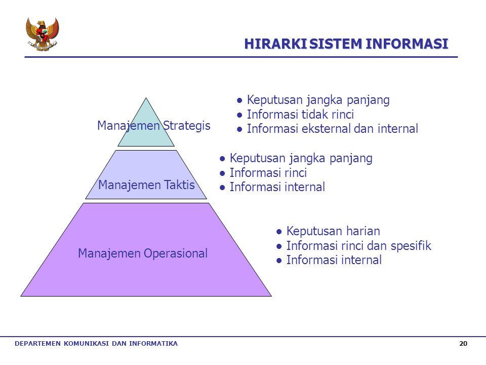 DEPARTEMEN KOMUNIKASI DAN INFORMATIKA 20 Manajemen Strategis Manajemen Taktis Manajemen Operasional ● Keputusan jangka panjang ● Informasi tidak rinci