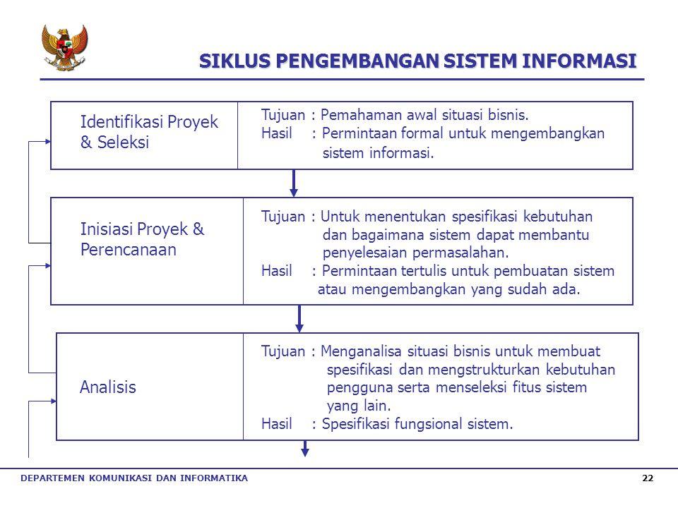 DEPARTEMEN KOMUNIKASI DAN INFORMATIKA 22 Identifikasi Proyek & Seleksi Inisiasi Proyek & Perencanaan Analisis Tujuan : Pemahaman awal situasi bisnis.