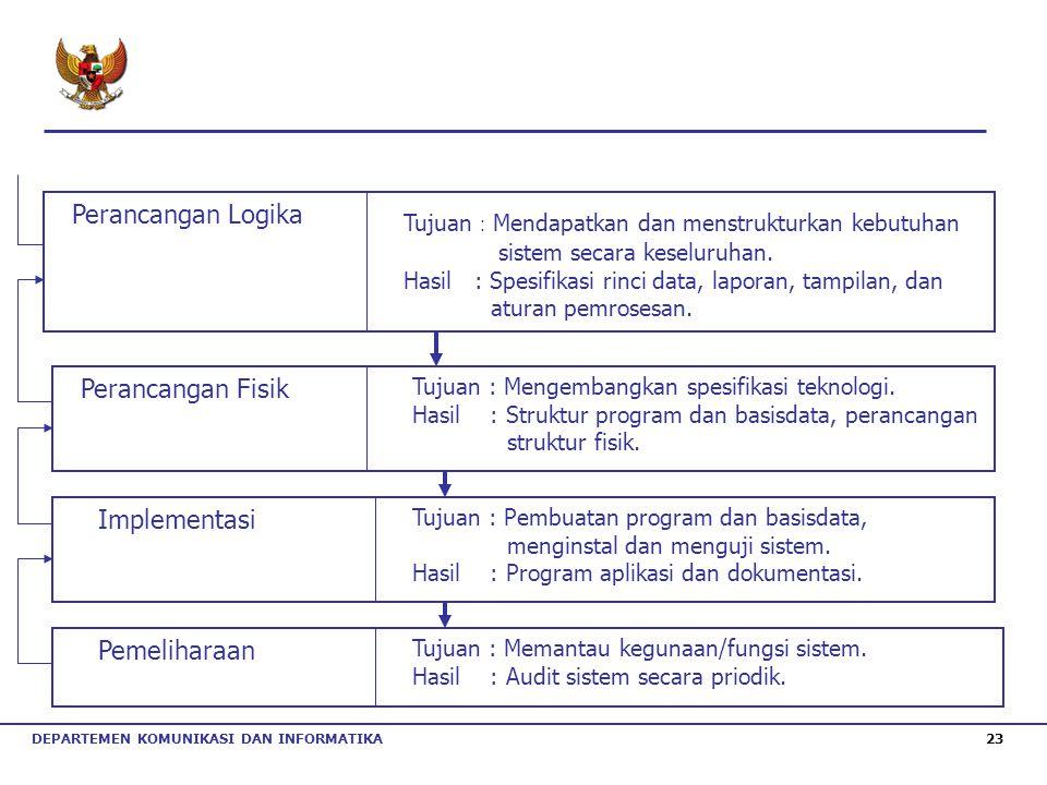 DEPARTEMEN KOMUNIKASI DAN INFORMATIKA 23 Perancangan Logika Tujuan : Mendapatkan dan menstrukturkan kebutuhan sistem secara keseluruhan. Hasil : Spesi