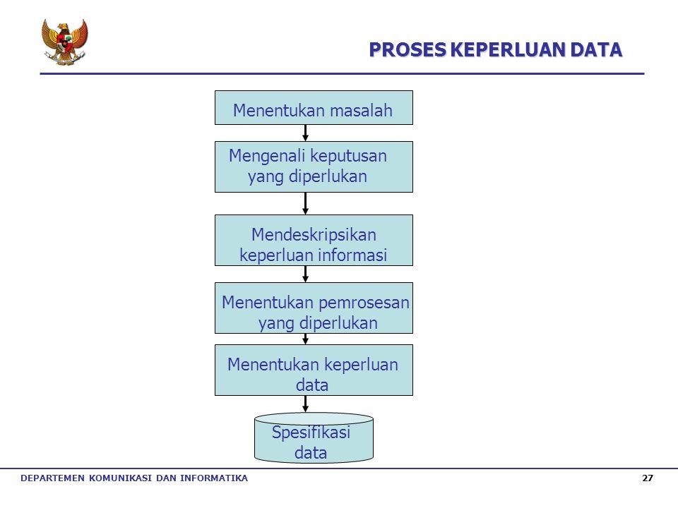 DEPARTEMEN KOMUNIKASI DAN INFORMATIKA 27 Menentukan masalah Mengenali keputusan yang diperlukan Mendeskripsikan keperluan informasi Menentukan pemrose