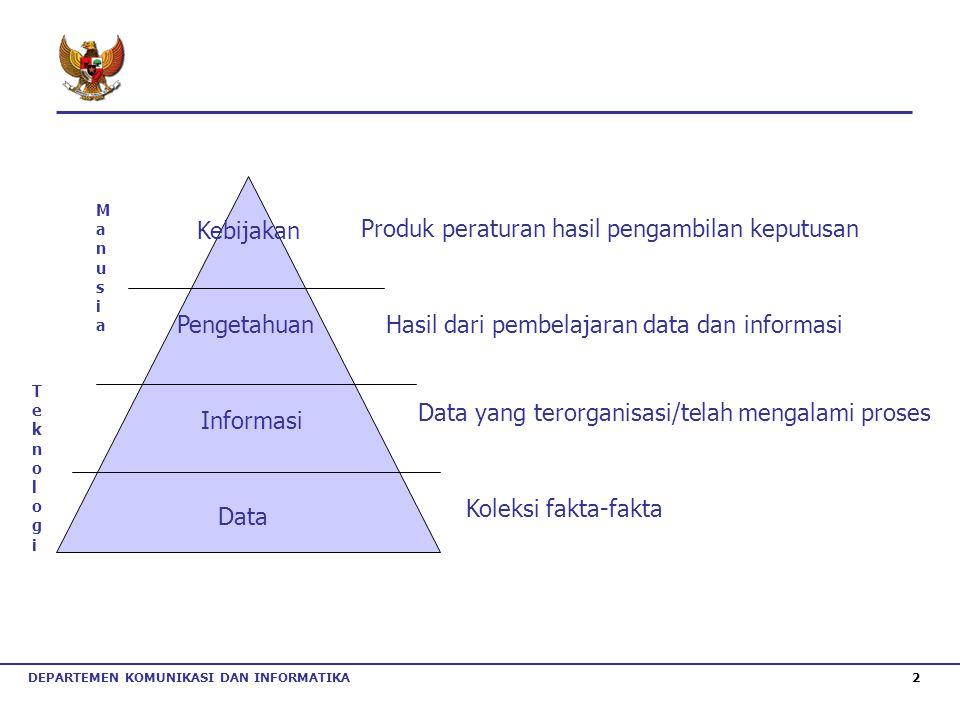 DEPARTEMEN KOMUNIKASI DAN INFORMATIKA 2 Data Informasi PengetahuanHasil dari pembelajaran data dan informasi Data yang terorganisasi/telah mengalami p