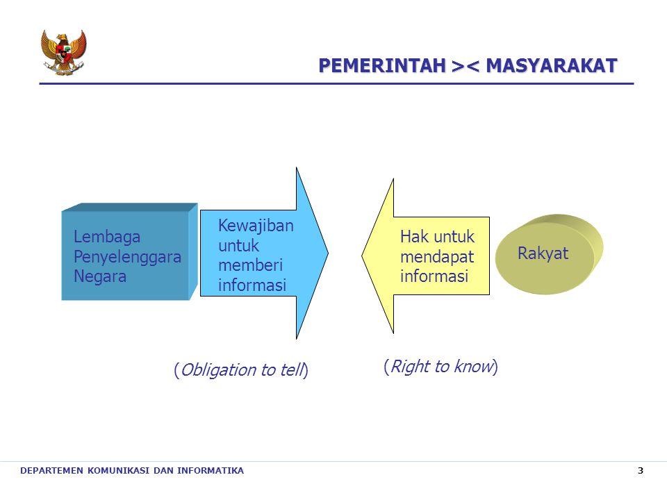 DEPARTEMEN KOMUNIKASI DAN INFORMATIKA 3 Lembaga Penyelenggara Negara Kewajiban untuk memberi informasi Hak untuk mendapat informasi Rakyat (Obligation