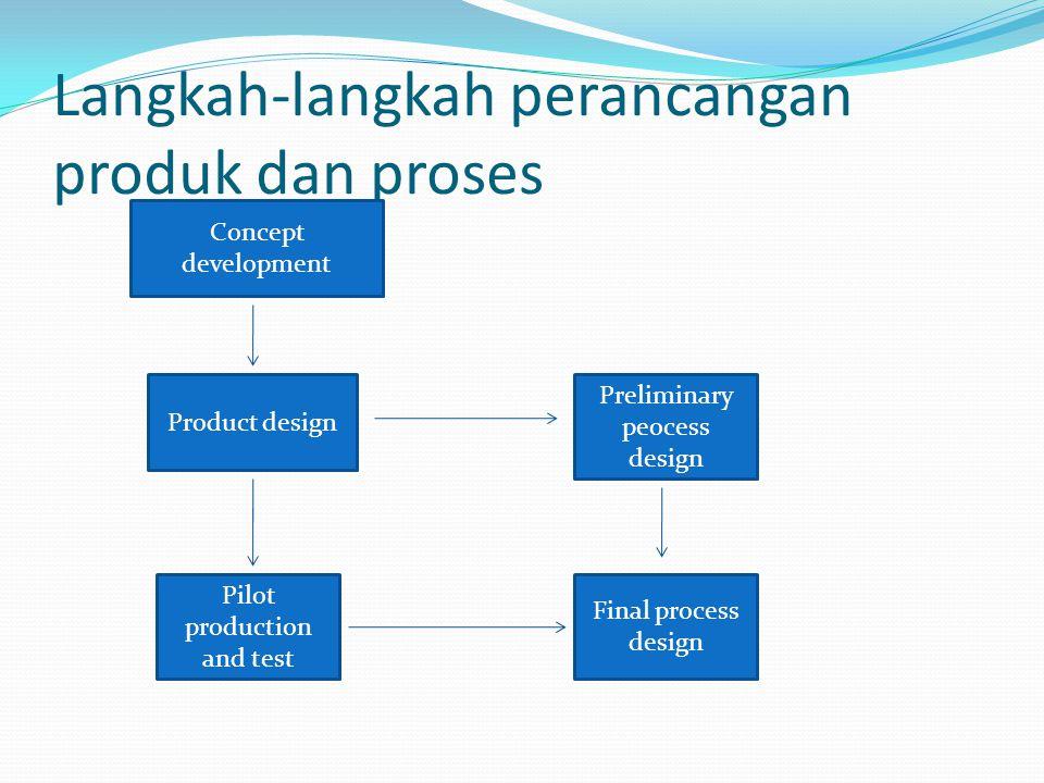 Langkah-langkah perancangan produk dan proses Concept development Product design Preliminary peocess design Final process design Pilot production and