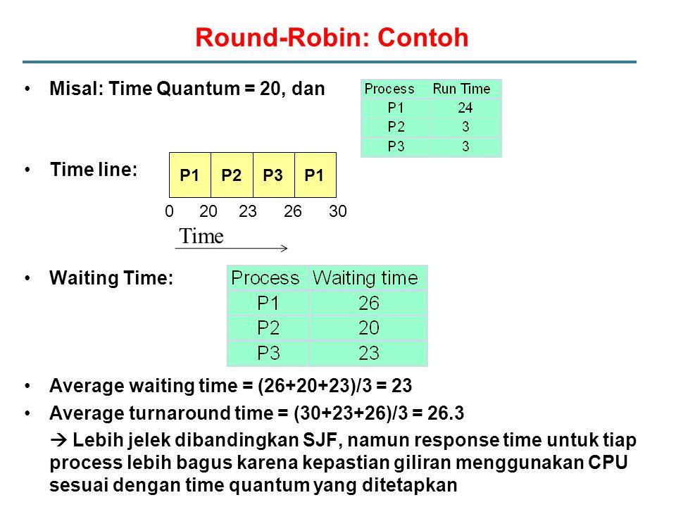 Round-Robin: Contoh Misal: Time Quantum = 20, dan Time line: Waiting Time: Average waiting time = (26+20+23)/3 = 23 Average turnaround time = (30+23+26)/3 = 26.3  Lebih jelek dibandingkan SJF, namun response time untuk tiap process lebih bagus karena kepastian giliran menggunakan CPU sesuai dengan time quantum yang ditetapkan P1P2P3P1 020 232630 Time