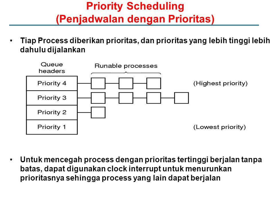 Priority Scheduling (Penjadwalan dengan Prioritas) Tiap Process diberikan prioritas, dan prioritas yang lebih tinggi lebih dahulu dijalankan Untuk mencegah process dengan prioritas tertinggi berjalan tanpa batas, dapat digunakan clock interrupt untuk menurunkan prioritasnya sehingga process yang lain dapat berjalan