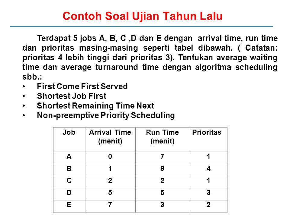 Contoh Soal Ujian Tahun Lalu JobArrival Time (menit) Run Time (menit) Prioritas A071 B194 C221 D553 E732 Terdapat 5 jobs A, B, C,D dan E dengan arrival time, run time dan prioritas masing-masing seperti tabel dibawah.
