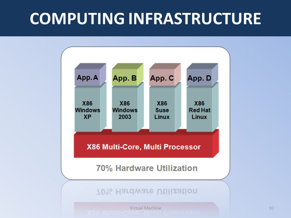 Virtual Machine10 COMPUTING INFRASTRUCTURE