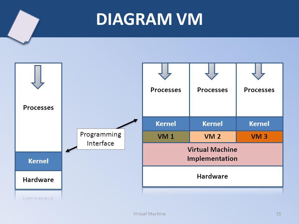 DIAGRAM VM Processes Kernel Virtual Machine Implementation VM 1 Processes Kernel VM 2 Processes Kernel VM 3 Processes Kernel Programming Interface 15V