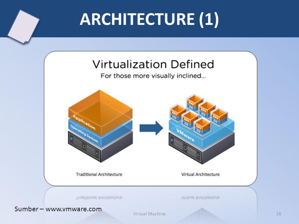 ARCHITECTURE (1) Virtual Machine16 Sumber – www.vmware.com