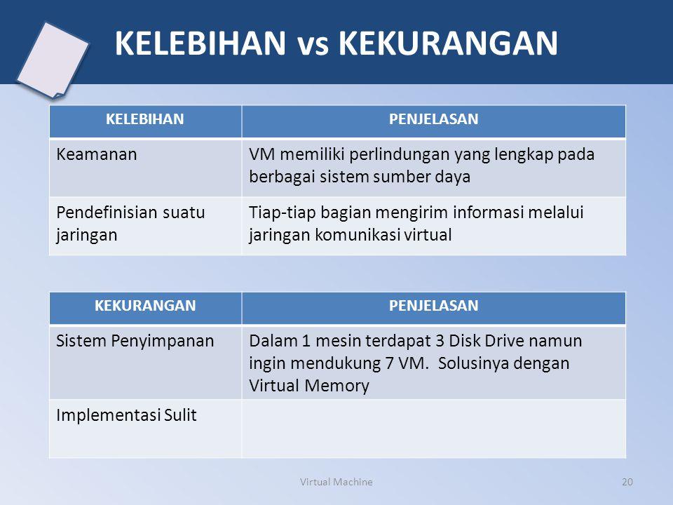 20 KELEBIHAN vs KEKURANGAN KEKURANGANPENJELASAN Sistem PenyimpananDalam 1 mesin terdapat 3 Disk Drive namun ingin mendukung 7 VM. Solusinya dengan Vir