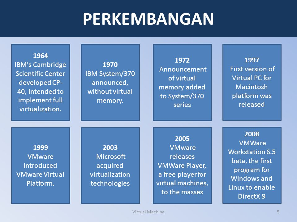 Virtual Machine5 PERKEMBANGAN 1964 IBM's Cambridge Scientific Center developed CP- 40, intended to implement full virtualization. 1970 IBM System/370