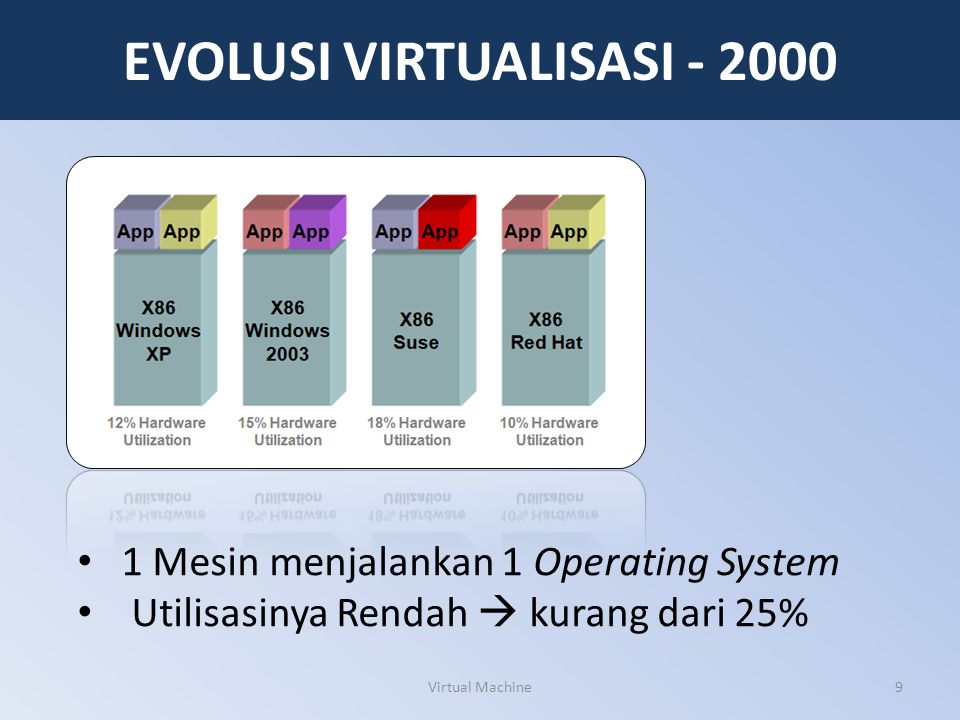 20 KELEBIHAN vs KEKURANGAN KEKURANGANPENJELASAN Sistem PenyimpananDalam 1 mesin terdapat 3 Disk Drive namun ingin mendukung 7 VM.