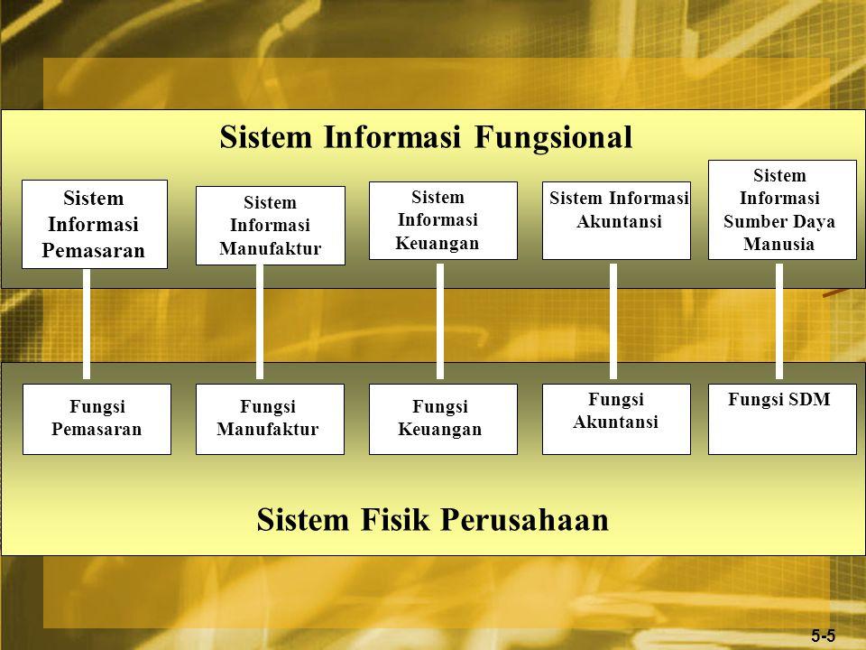 5-5 Sistem Informasi Fungsional Sistem Informasi Pemasaran Sistem Informasi Manufaktur Sistem Informasi Keuangan Sistem Informasi Akuntansi Fungsi Pemasaran Fungsi Manufaktur Fungsi Keuangan Fungsi Akuntansi Sistem Fisik Perusahaan Sistem Informasi Sumber Daya Manusia Fungsi SDM