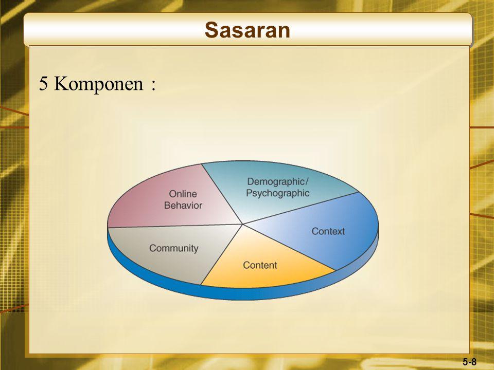 5-8 Sasaran 5 Komponen :