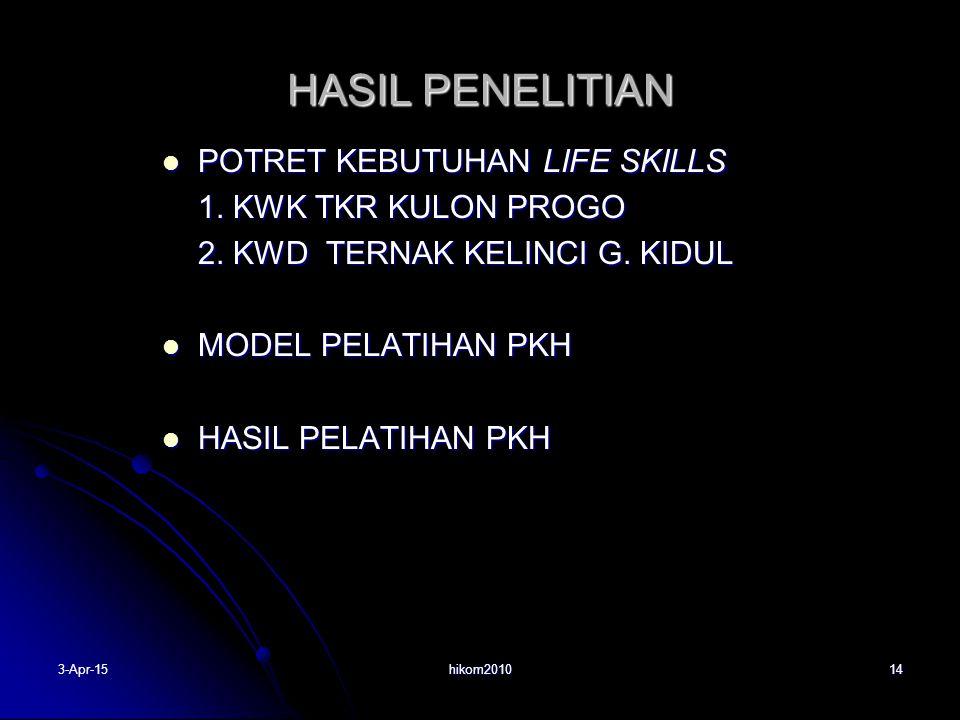 HASIL PENELITIAN POTRET KEBUTUHAN LIFE SKILLS POTRET KEBUTUHAN LIFE SKILLS 1.