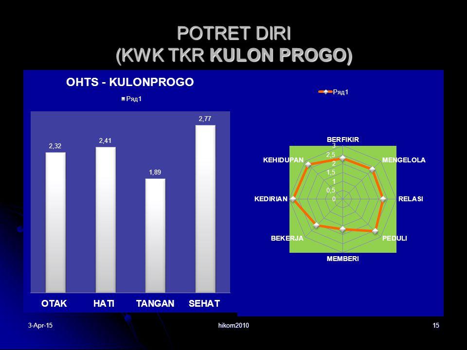 POTRET DIRI (KWK TKR KULON PROGO) hikom2010153-Apr-15