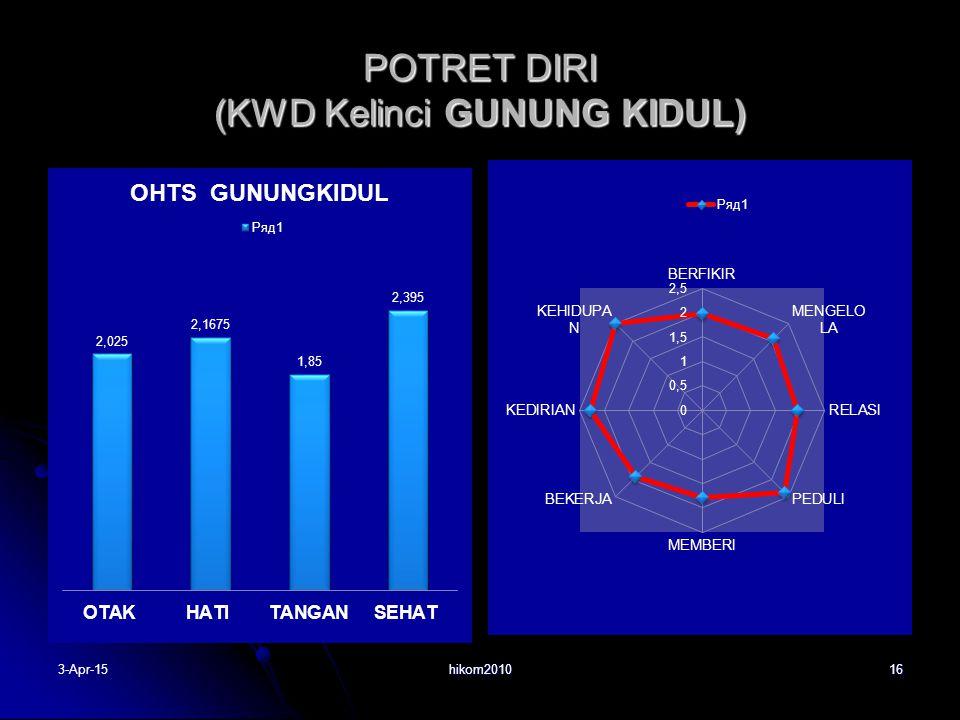 POTRET DIRI (KWD Kelinci GUNUNG KIDUL) hikom2010163-Apr-15