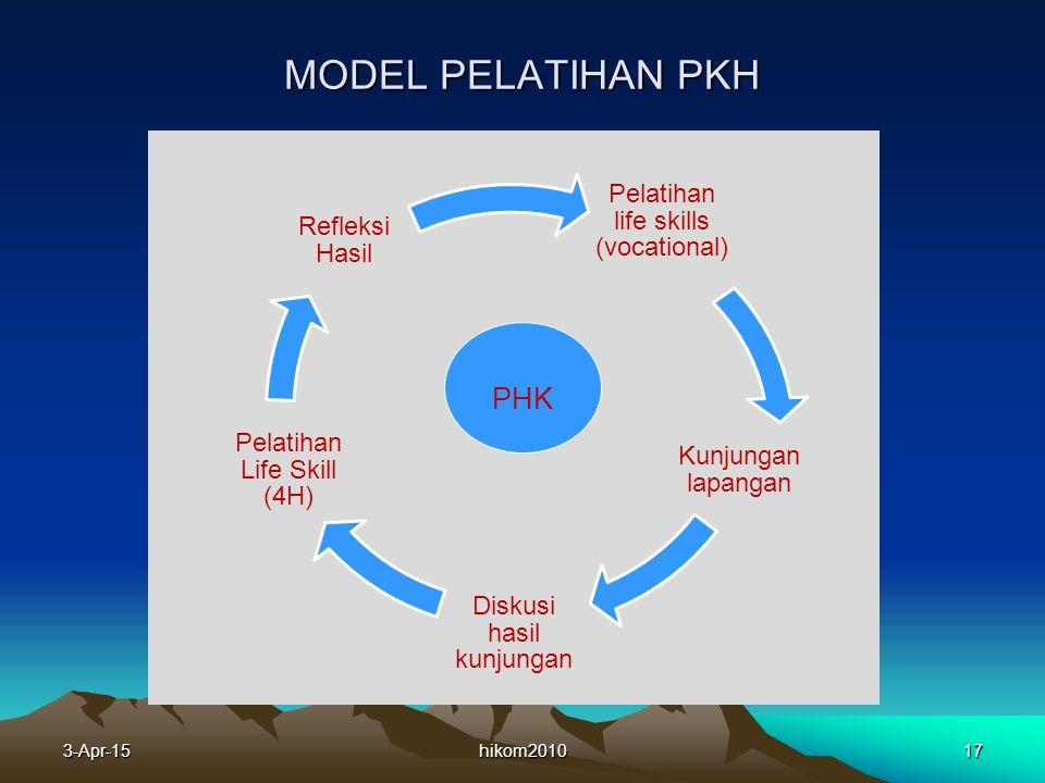 MODEL PELATIHAN PKH hikom201017 Pelatihan life skills (vocational) Kunjungan lapangan Diskusi hasil kunjungan Pelatihan Life Skill (4H) Refleksi Hasil PHK 3-Apr-15