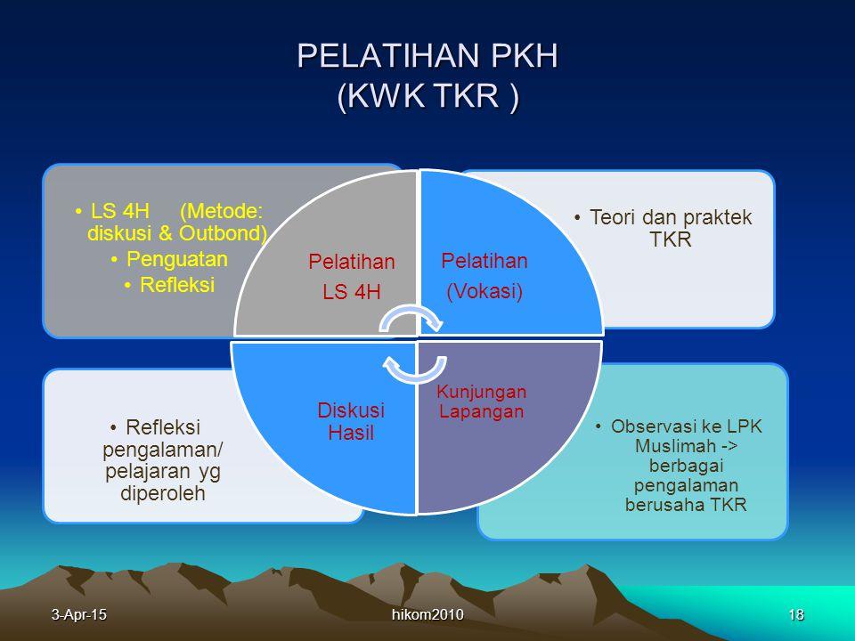 PELATIHAN PKH (KWK TKR ) hikom201018 Observasi ke LPK Muslimah -> berbagai pengalaman berusaha TKR Refleksi pengalaman/ pelajaran yg diperoleh Teori dan praktek TKR LS 4H (Metode: diskusi & Outbond) Penguatan Refleksi Pelatihan LS 4H Pelatihan (Vokasi) Kunjungan Lapangan Diskusi Hasil 3-Apr-15