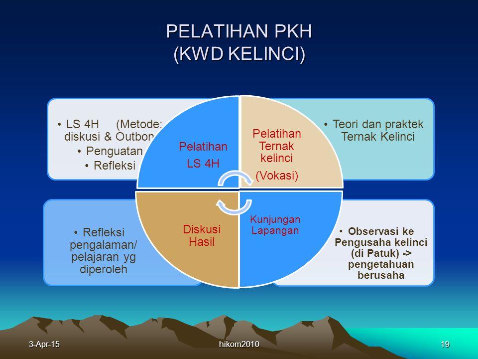 PELATIHAN PKH (KWD KELINCI) hikom201019 Observasi ke Pengusaha kelinci (di Patuk) -> pengetahuan berusaha Refleksi pengalaman/ pelajaran yg diperoleh Teori dan praktek Ternak Kelinci LS 4H (Metode: diskusi & Outbond) Penguatan Refleksi Pelatihan LS 4H Pelatihan Ternak kelinci (Vokasi) Kunjungan Lapangan Diskusi Hasil 3-Apr-15