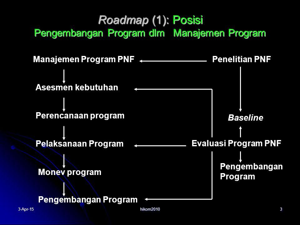 hikom2010 4 Manfaat/Dampak Program PNF Fenomena Kemiskinan Program-program PNF Implementasi (Efektivitas Program) Ketercapaian Tujuan Kriteria Keberhasilan Revisi Program Tingkat Efektivitas Program Program Baru (Model Program) Mengatasi Kemiskinan Konteks Roadmap (2): Posisi Pengembangan Program BARU 3-Apr-15