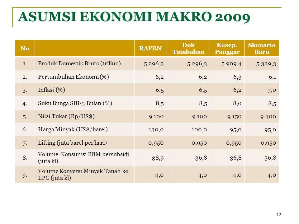 ASUMSI EKONOMI MAKRO 2009 NoRAPBN Dok Tambahan Kesep. Panggar Skenario Baru 1.Produk Domestik Bruto (triliun)5.296,3 5.909,45.339,3 2.Pertumbuhan Ekon
