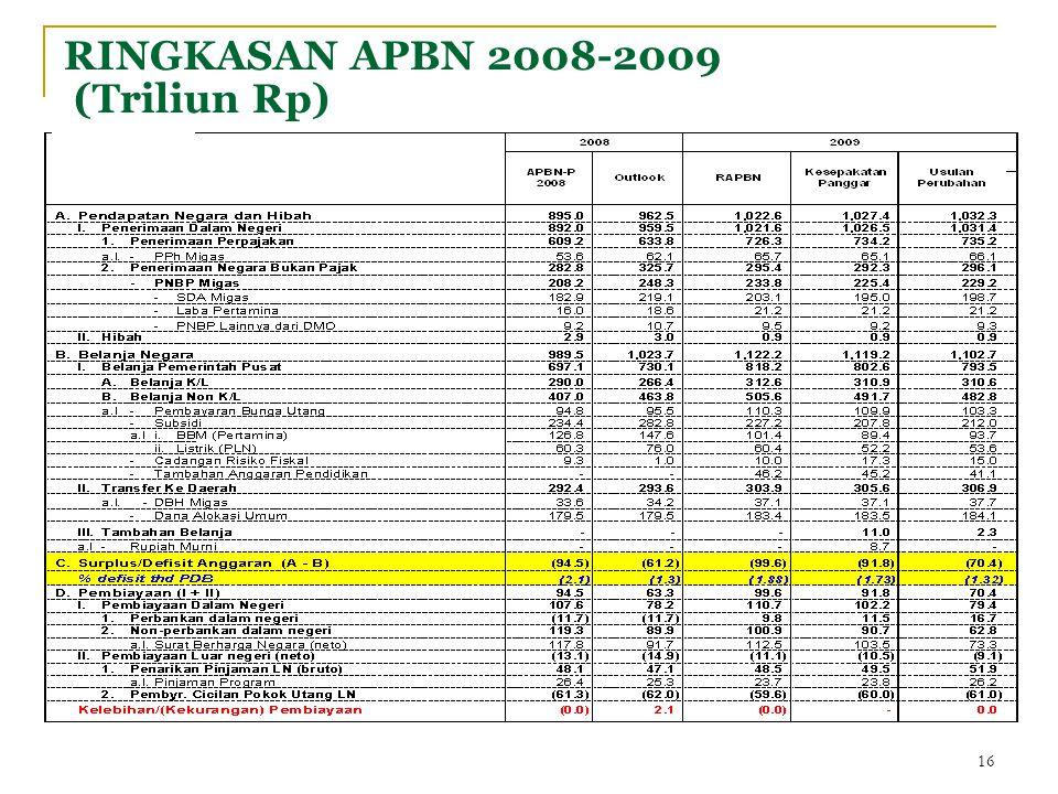RINGKASAN APBN 2008-2009 (Triliun Rp) 16