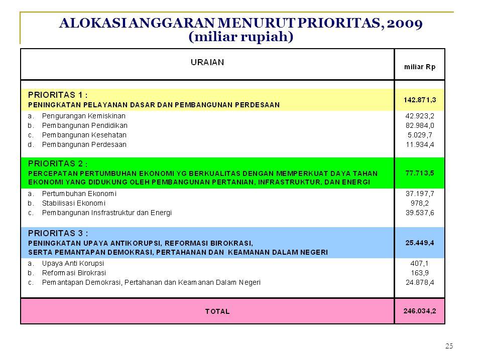 ALOKASI ANGGARAN MENURUT PRIORITAS, 2009 (miliar rupiah) 25